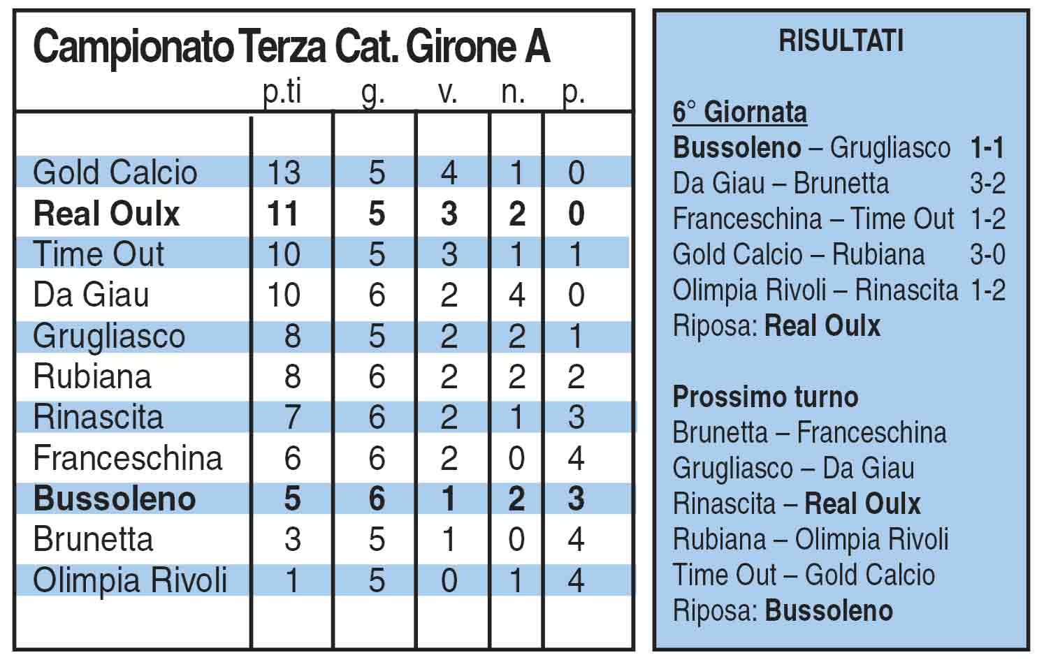 Terza categoria girone a