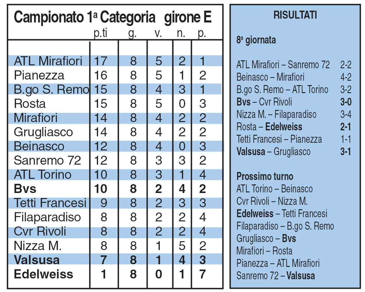 Prima categoria girone e