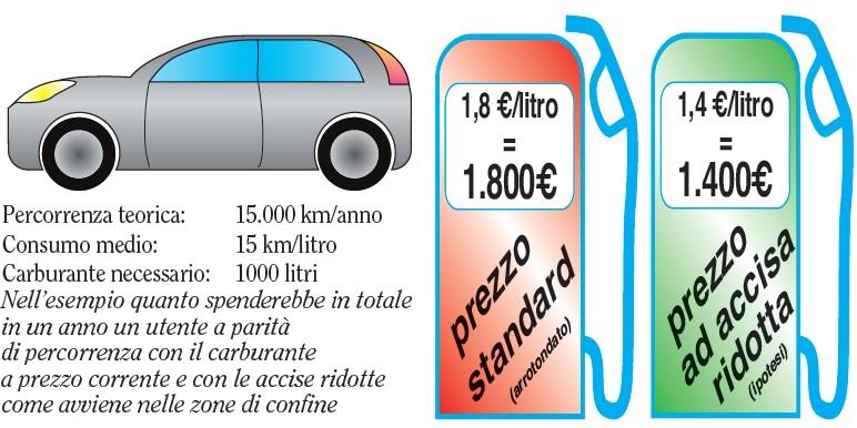Quanto costerebbe la benzina in Valle di Susa se diminuissero le accise