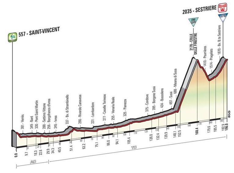 Il Giro 2015 arriverà a Sestriere dopo aver scalato il Colle delle Finestre